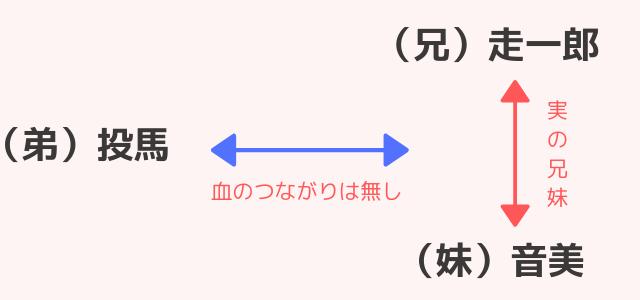 立花家の相関図