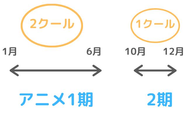 アニメ1期と1クールの解説図